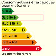 Classe énergie ()